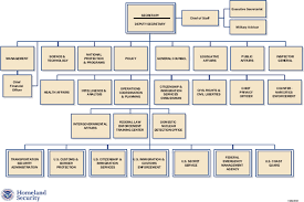 Dhs Org Chart Appendix B Department Of Homeland Security Organization