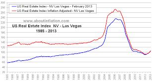Real Estate Index Chart Las Vegas Nv Real Estate Inflation Adjusted Index Chart