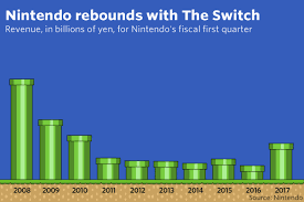 The Nintendo Switchs Sell Out Launch In Many Charts