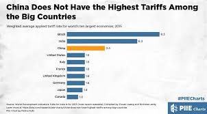 China Does Not Have The Highest Tariffs Among The Big