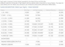 Iberia Plus Launches New Reward Chart