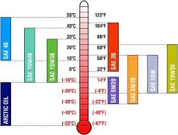 Tech 101 What Oil Viscosity Ratings Mean Hemmings Daily