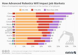 Chart How Advanced Robotics Will Impact Job Markets Statista