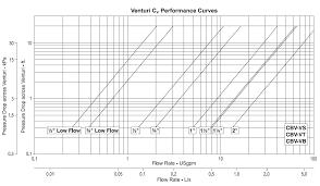Armstrong Balance Valve Flow Chart Armstrong Venturi Balancing Valve Flow Charts Research Air Flo