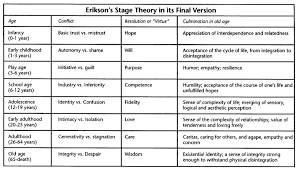 Physical Development Stages Chart Erikson Human Development