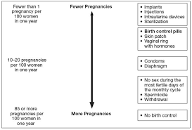 Birth Control Pill Types Chart Yaz Drospirenone And Ethinyl Estradiol Uses Dosage Side