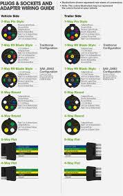 7 wire round truck wiring new era of wiring diagram • 6 way trailer plug wiring diagram backup yellow wiring diagram library rh 28 desa penago1 com black hills truck wiring 92 holiday rv motorhome generator