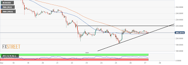 Bitcoin Cash Price Analysis Bch Usd On Verge Of Another