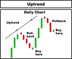 Day Trading Technical Analysis Candlestick Chart Course