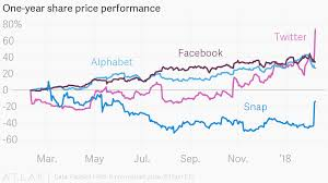 One Year Share Price Performance
