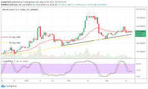 This bitcoin cash price prediction 2021 article is based on technical analysis alone. Bitcoin Cash Price Prediction Bch Usd Yet Getting Prepared For Potential Upsurges Insidebitcoins Com