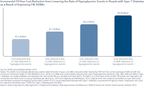 Hypoglycemic Range Chart Advancing Glycemic Management In People With Diabetes Iqvia