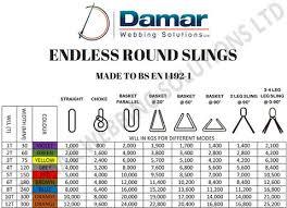 Lifting Slings Duplex Flat Webbing Slings Endless Round