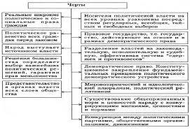 Типология политических режимов Реферат Демократическая политическая система