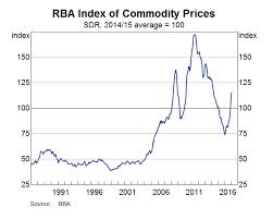Chart Australian Commodity Prices Are Still Ripping Higher