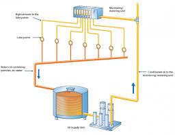 taco circulator pump wiring diagram inspirational skf wiring diagram taco circulator pump wiring diagram inspirational skf wiring diagram recirculating hot water system diagram