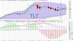 Charting Your Way To Wealth Book Today S Stock Market Bond Gold Trends Wednesday December 11 2019