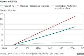 Iq Over Time Chart The Flynn Effect Iq Testing Across Space And Time By Steve