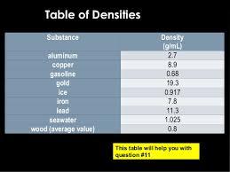 Liquid Density Chart Sas Curriculum Density 11 Day 3