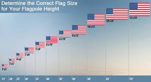 Flag Size Chart Frequently Asked Questions Flagco Com