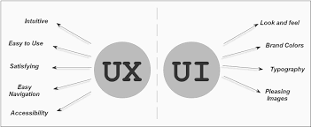 A Career in UX Design