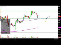 Aurora Stock Chart Aurora Cannabis Inc Acb Stock Chart Technical Analysis