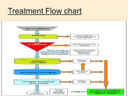 Waste Water Treatment Flow Chart Waste Water Treatment Ppt Video Online Download