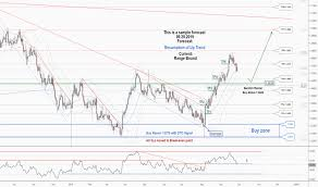 Aud Nzd Chart Aud Nzd Rate Tradingview India