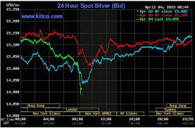 Should Silvers Latest Dip Make You Cautious