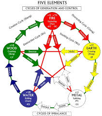 Chinese Medicine Five Elements Chart Feng Shui Five Elements Your Personal Energy Feng Shui