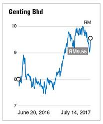 Luck Is On Gentings Side The Edge Markets