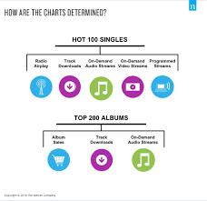 African Top Chart Sable Explores What Makes A No 1 Song During African