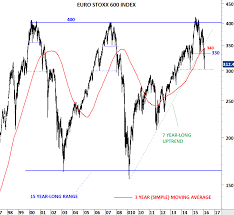 Euro Stoxx 600 Nikkei And Msci Acwi Tech Charts