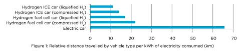 Electric Vehicle Comparison Chart Toyoto Vs Tesla Hydrogen Fuel Cell Vehicles Vs Electric Cars