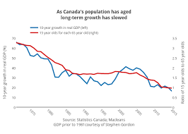 Canada Population Growth Chart As Canadas Population Has Agedlong Term Growth Has Slowed