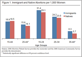 Comparing Immigrant And Native Abortion Rates Center For