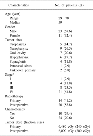 Td 5 5 Chart Evaluation Of Parotid Gland Function Following Intensity