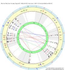 Leo Birth Chart Birth Chart Marinus Post Leo Zodiac Sign Astrology