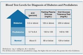 Blood Sugar Level Average A1c Level Chart To Blood Sugar