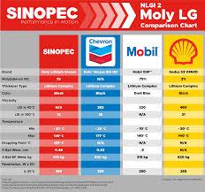 Grease Grades Chart Sinopec Moly 3 Grease Nlgi 2 35lb 5 Gallon Pail