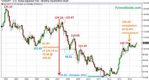Jpy To Usd Historical Chart Forex Analysis