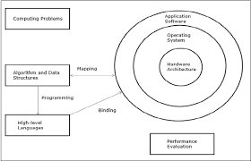 architecture of computer. elements of a modern computer system architecture u