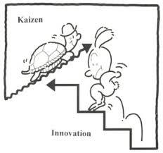 Disadvantages Of Teamwork Kaizen Advantages And Disadvantages Dr Aminu