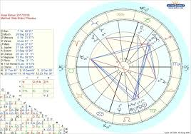 Possible Relationship In New Solar Return Chart Help Plzz