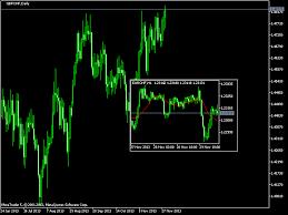 Adding Indicators To The Mini Charts In Mt5 Mt5
