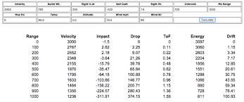 300 Win Mag Drop Chart Surprising 300 Wsm Drop Chart Bullet Windage Chart 300 Win