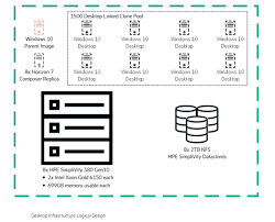 Simplivity Network Design Hpe Reference Architecture For Vmware Horizon On Hpe
