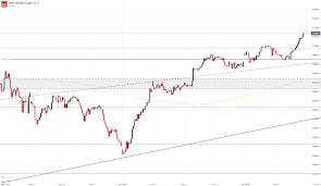 Nasdaq 10 Year Chart Dow Jones Nasdaq 100 S P 500 Dax 30 Fundamental Forecast
