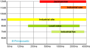 Frequency Range Chart Primacoustic