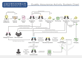 Quality Assurance System Chart